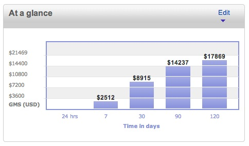 130501_ebay_sales_and_profits